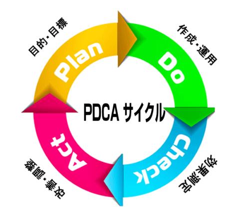 PDCSサイクル